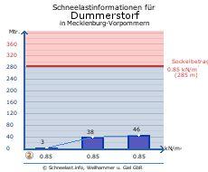 Dummerstorf