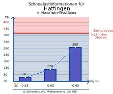 Hattingen