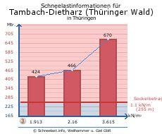 Tambach-Dietharz (Thüringer Wald)